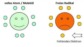 Molekül, Radikal, Elektron