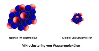 Mikroclustering, Wassermoleküle, Kangen Hamburg